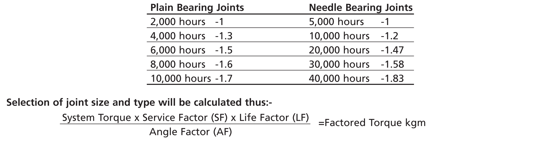 Angle  Factors
