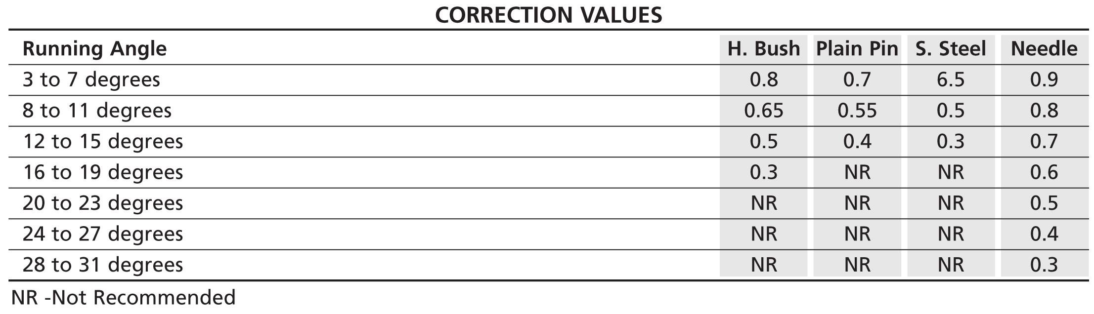 correction_values
