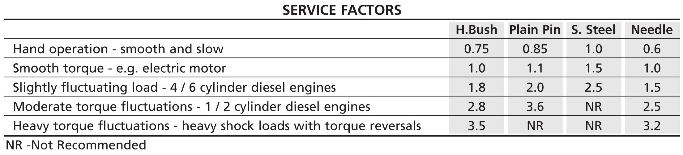 service_factors